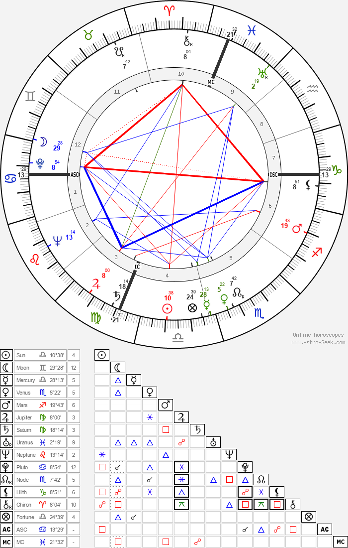 Herbert L. Beckington - Astrology Natal Birth Chart