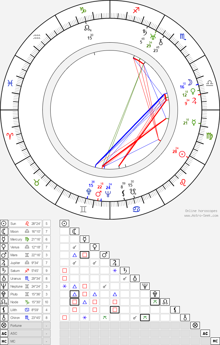 Herbert Mundin - Astrology Natal Birth Chart