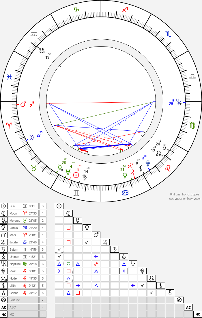 Hermann Beyer - Astrology Natal Birth Chart