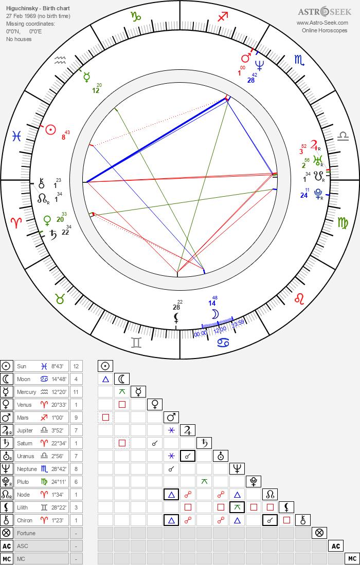 Higuchinsky - Astrology Natal Birth Chart