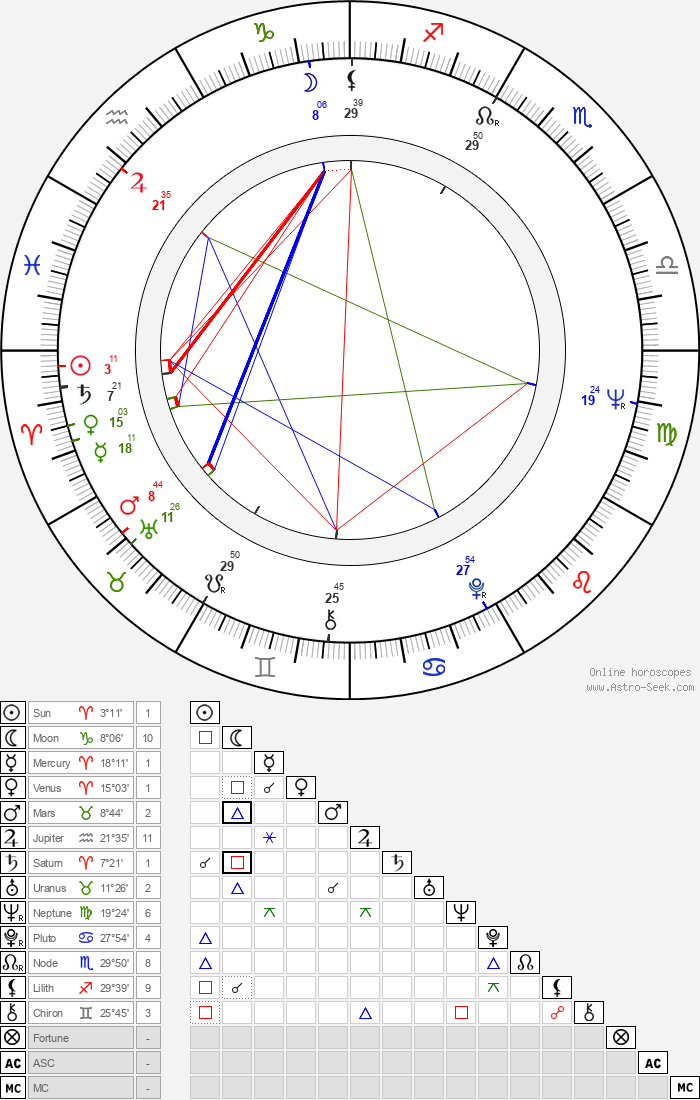 Holger Czukay - Astrology Natal Birth Chart
