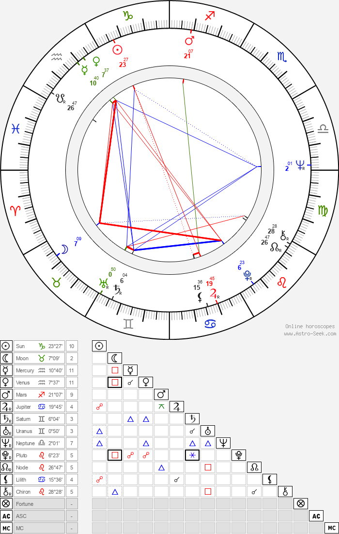 Holland Taylor - Astrology Natal Birth Chart