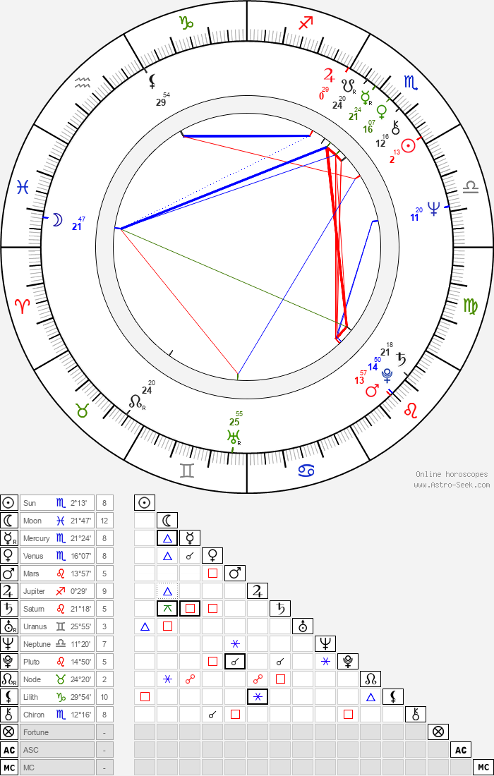 Holly Woodlawn - Astrology Natal Birth Chart