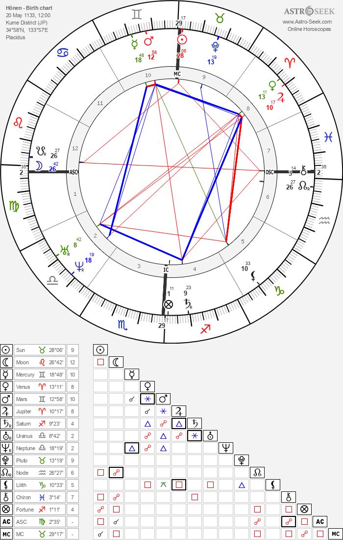 Hōnen - Astrology Natal Birth Chart