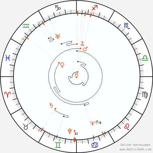 Astro Calendar 1913, Online Astrology Calendars