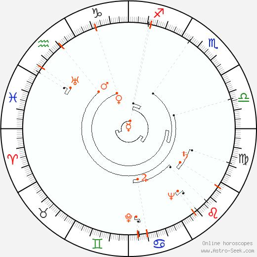 Astro Calendar 1919, Online Astrology Calendars