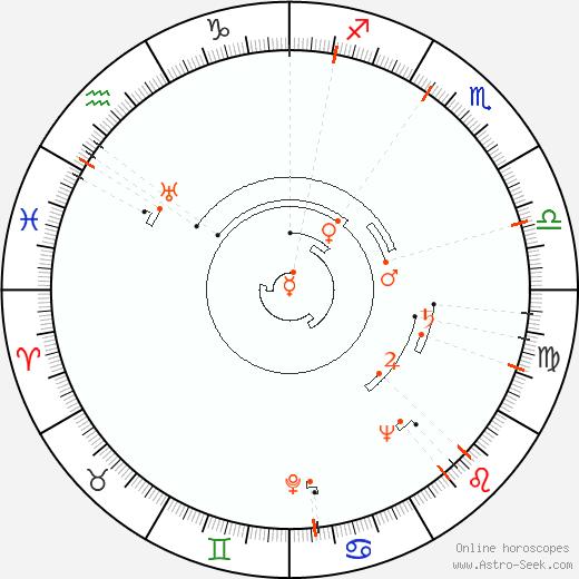 Astro Calendar 1920, Online Astrology Calendars
