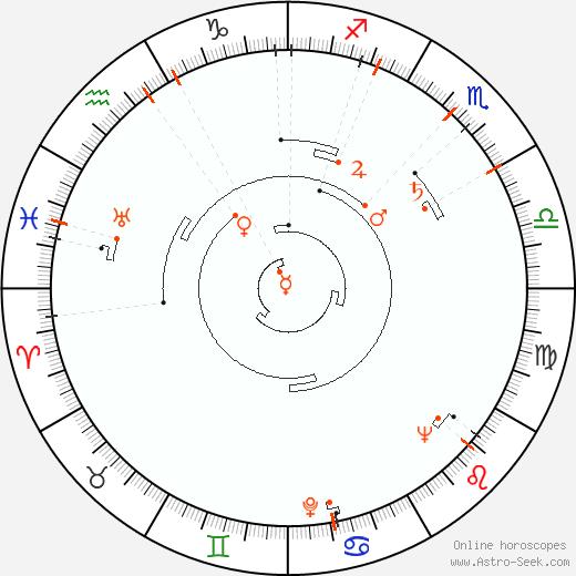 Astro Calendar 1924, Online Astrology Calendars