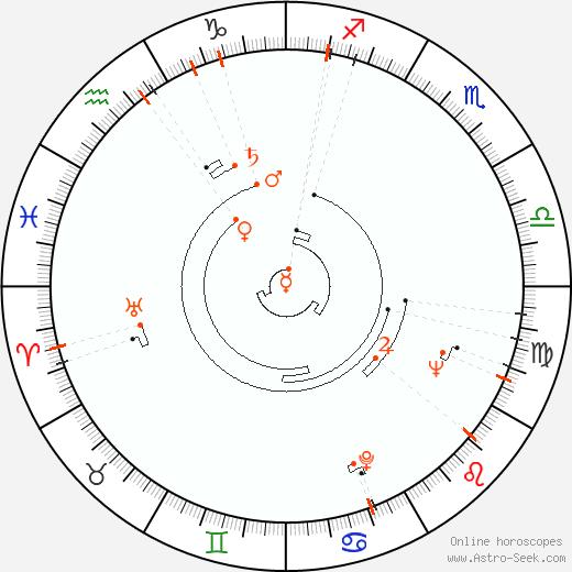 Astro Calendar 1932, Online Astrology Calendars