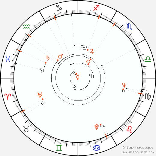 Astro Calendar 1936, Online Astrology Calendars