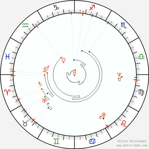 Astro Calendar 1940, Online Astrology Calendars