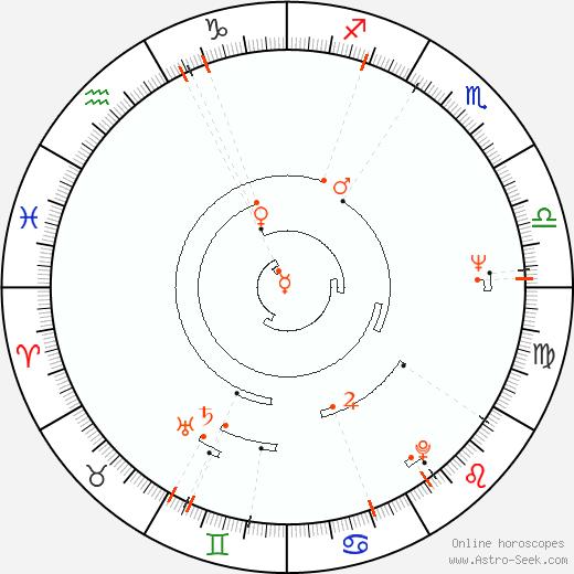 Astro Calendar 1943, Online Astrology Calendars