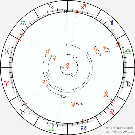 Astro Calendar 1953, Online Astrology Calendars