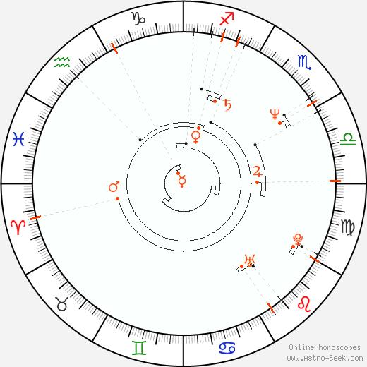 Astro Calendar 1957, Online Astrology Calendars
