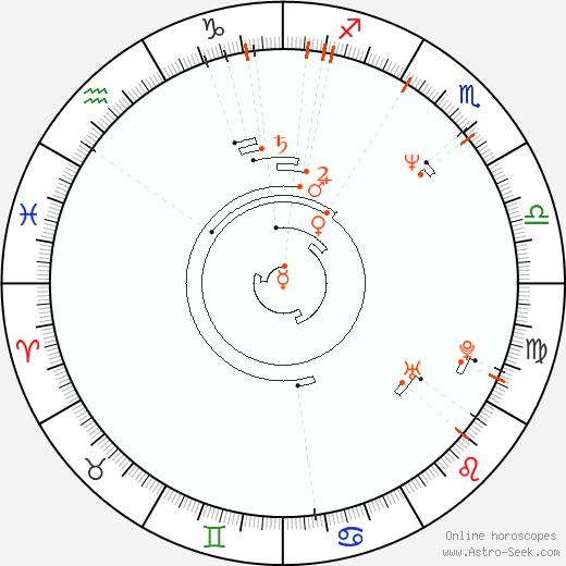 Astro Calendar 1960, Online Astrology Calendars