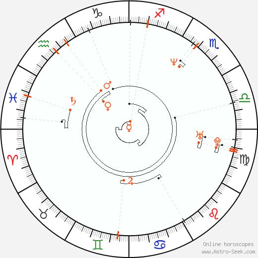 Astro Calendar 1966, Online Astrology Calendars