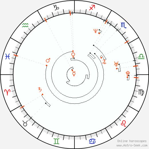 Astro Calendar 1970, Online Astrology Calendars