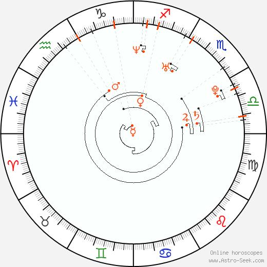 Astro Calendar 1981, Online Astrology Calendars
