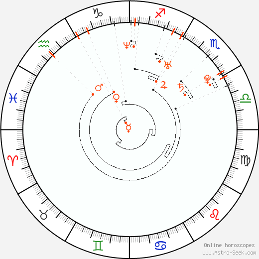 Astro Calendar 1983, Online Astrology Calendars