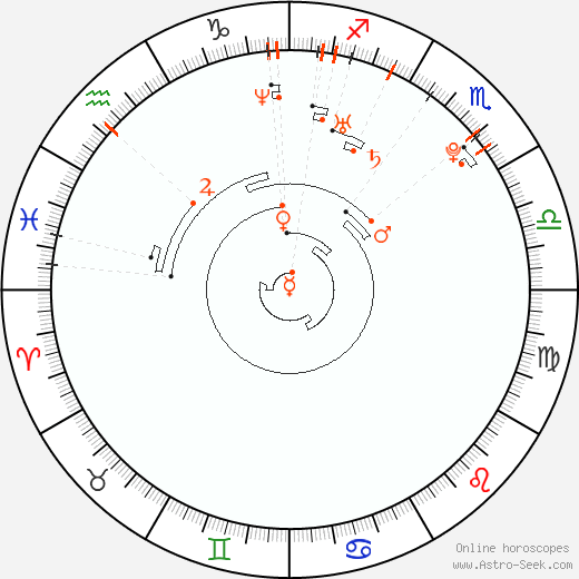 Astro Calendar 1986, Online Astrology Calendars
