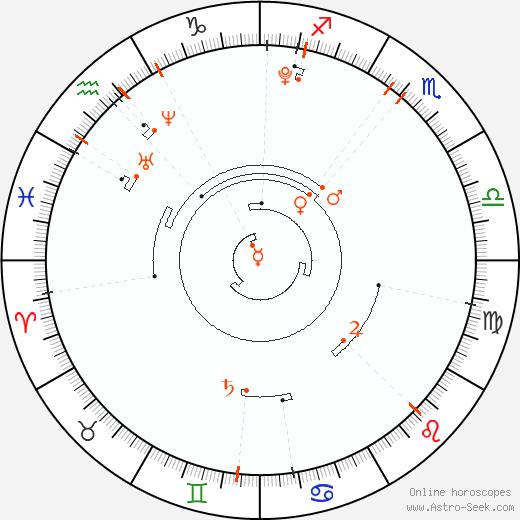 Astro Calendar 2003, Online Astrology Calendars