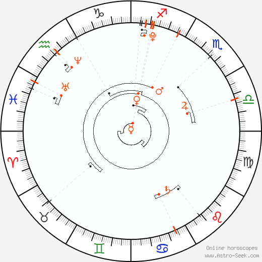 Astro Calendar 2005, Online Astrology Calendars
