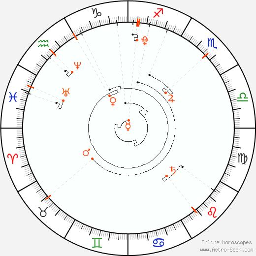 Astro Calendar 2006, Online Astrology Calendars