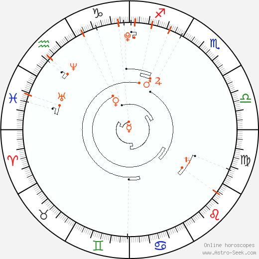 Astro Calendar 2007, Online Astrology Calendars
