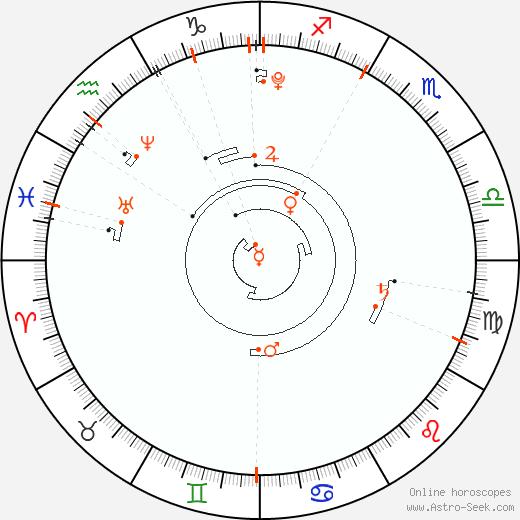 Astro Calendar 2008, Online Astrology Calendars
