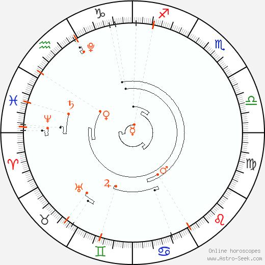 Astro Calendar 2025, Online Astrology Calendars