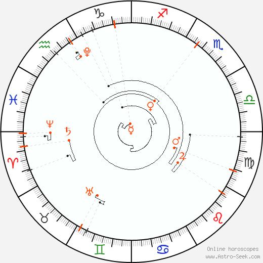 Astro Calendar 2027, Online Astrology Calendars