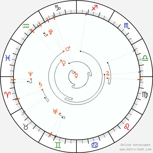 Astro Calendar 2028, Online Astrology Calendars