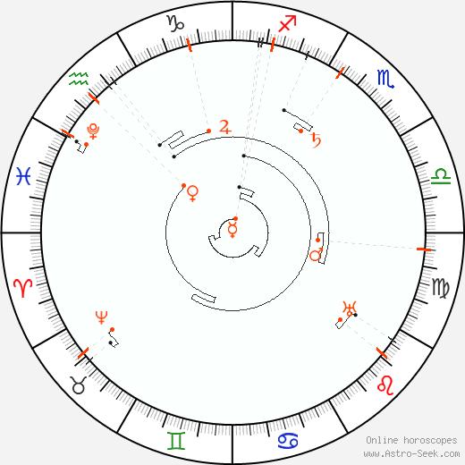 Astro Calendar 2044, Online Astrology Calendars