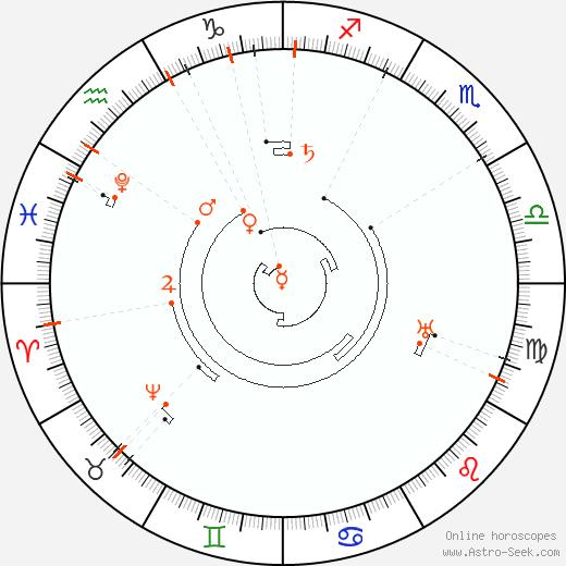 Astro Calendar 2047, Online Astrology Calendars