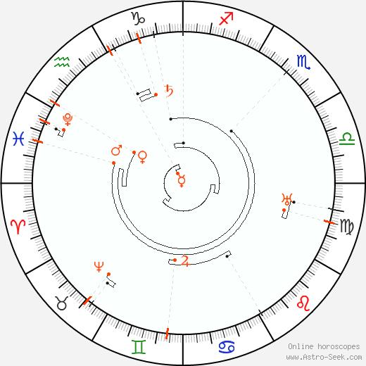 Astro Calendar 2049, Online Astrology Calendars