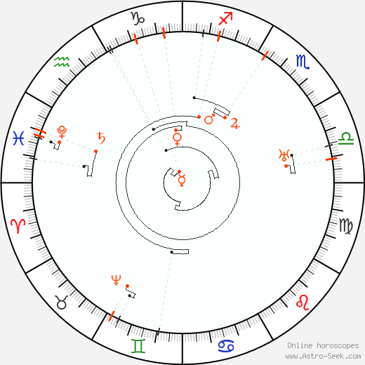 Astro Calendar 2054, Online Astrology Calendars