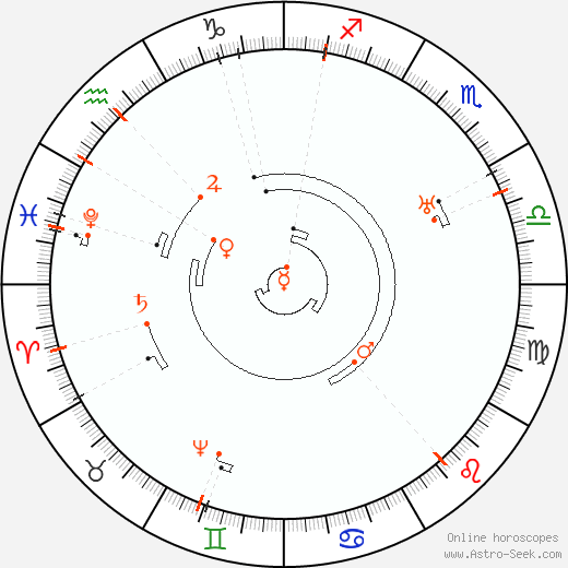 Astro Calendar 2057, Online Astrology Calendars