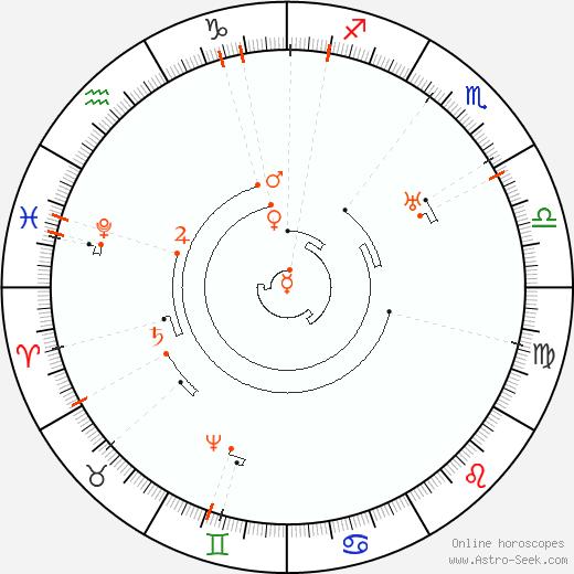 Astro Calendar 2058, Online Astrology Calendars