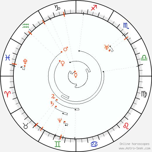 Astro Calendar 2060, Online Astrology Calendars