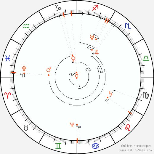 Astro Calendar 2066, Online Astrology Calendars