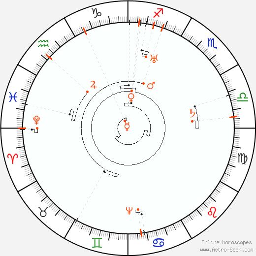 Astro Calendar 2069, Online Astrology Calendars
