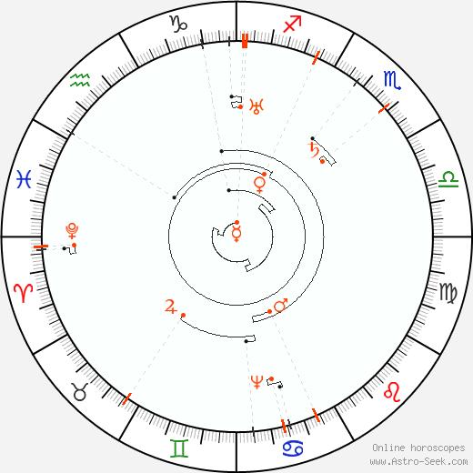 Astro Calendar 2072, Online Astrology Calendars