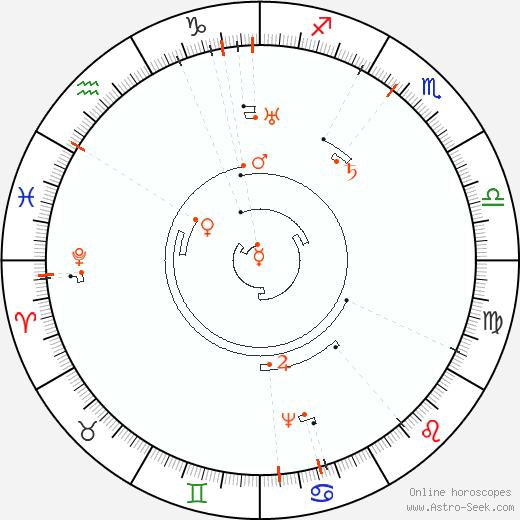 Astro Calendar 2073, Online Astrology Calendars