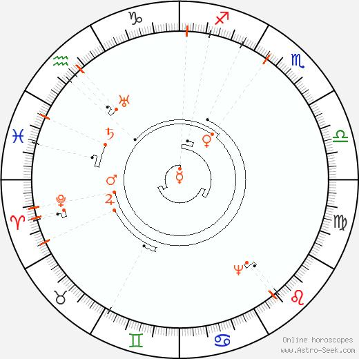 Astro Calendar 2083, Online Astrology Calendars