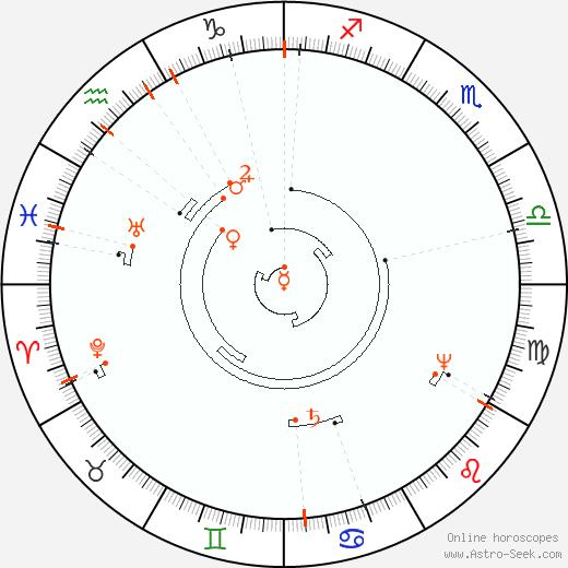 Astro Calendar 2092, Online Astrology Calendars
