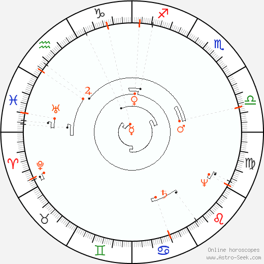 Astro Calendar 2093, Online Astrology Calendars