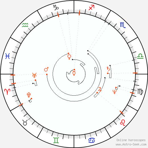 Astro Calendar 2098, Online Astrology Calendars