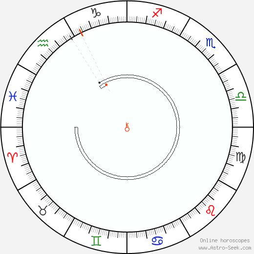 Chiron Retrograde Astro Calendar 1807