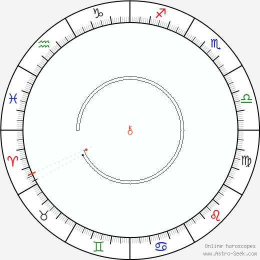 Chiron Retrograde Astro Calendar 1828