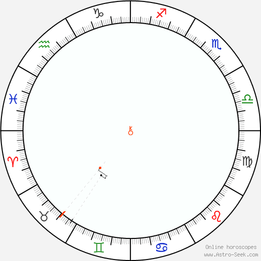 Chiron Retrograde Astro Calendar 1834